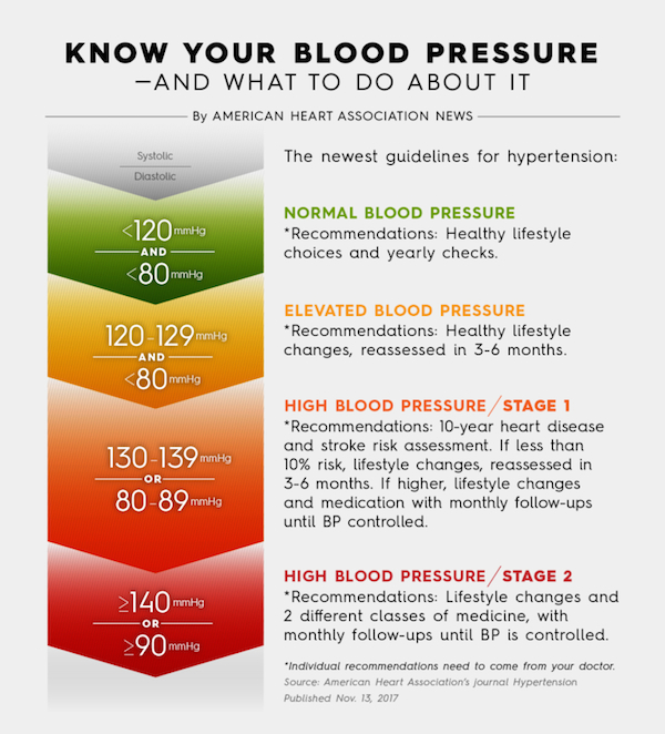 The Importance Of Monitoring My Blood Pressure Regularly At Home
